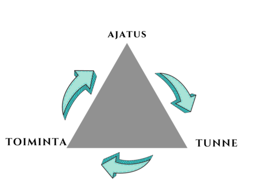 Kognitiivinen-kolmio
